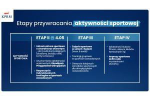 Sport wraca po koronawirusie. Premier Morawiecki: od 4 maja otwarte obiekty i możliwe treningi